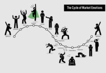Cycle Market Investing Emotions