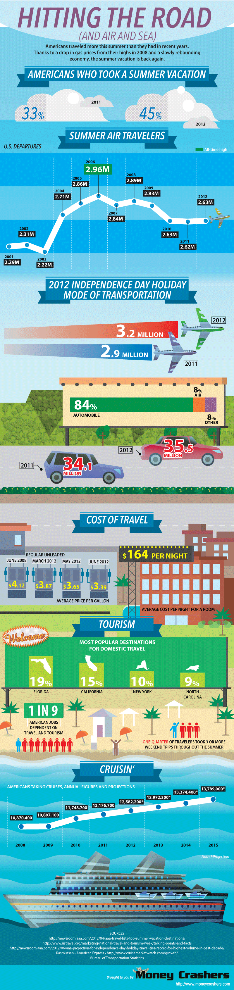 hitting the road summer travel infographic