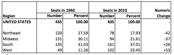 Change in Number of Seats in US House of Representatives by Region: 1940-2010