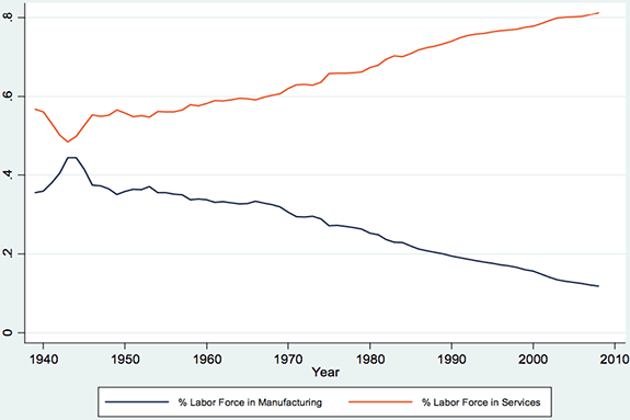 Percentage of U.S. Labor Force Employed in Manufacturing and Services, 1938-2008
