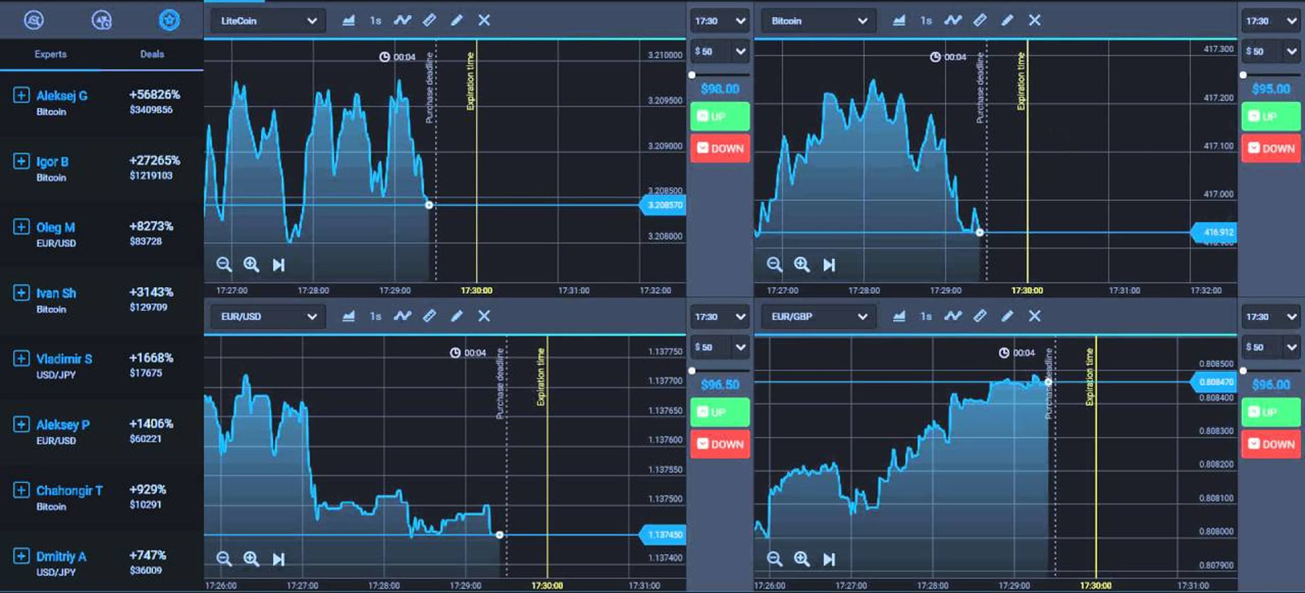Forex Trading Chart Binary Options