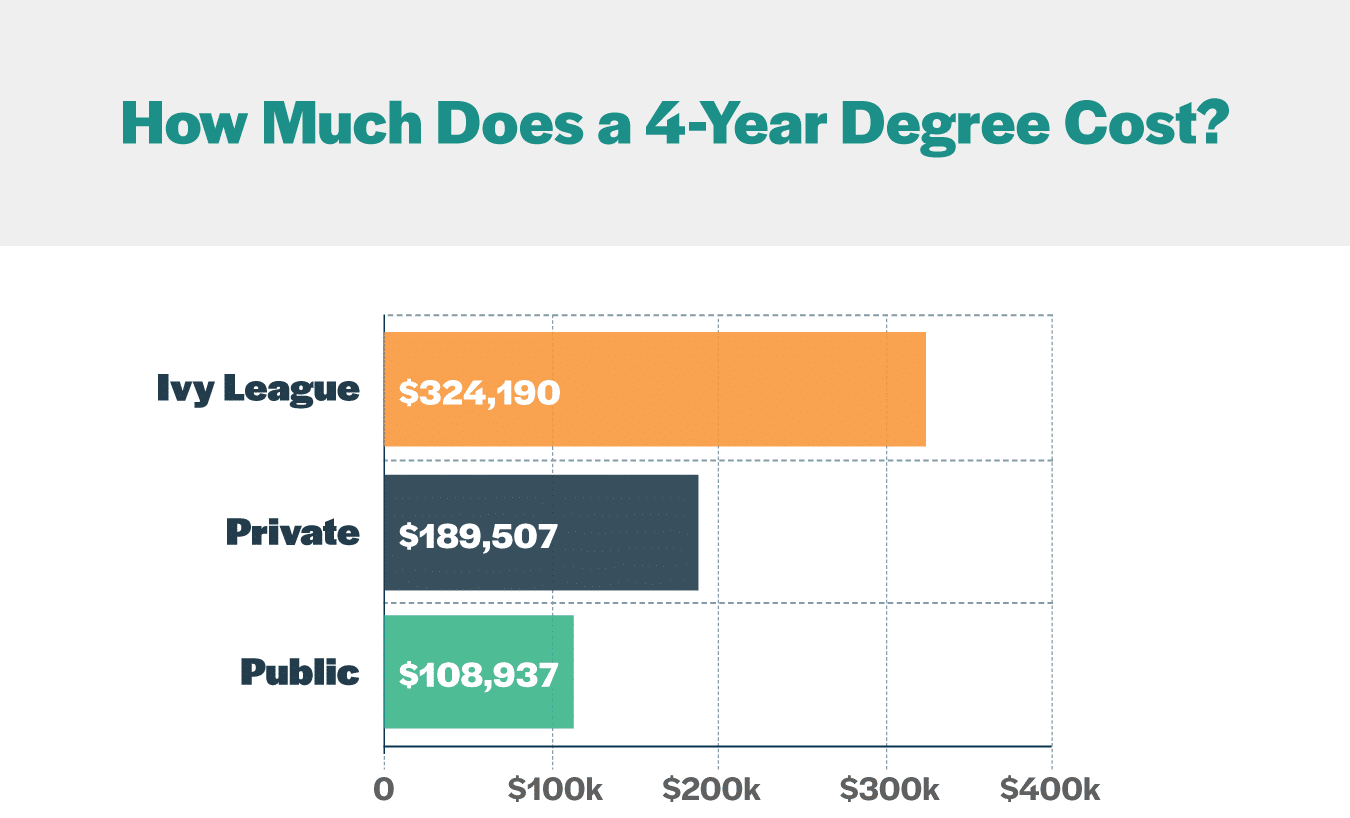 4 Year Degree Cost