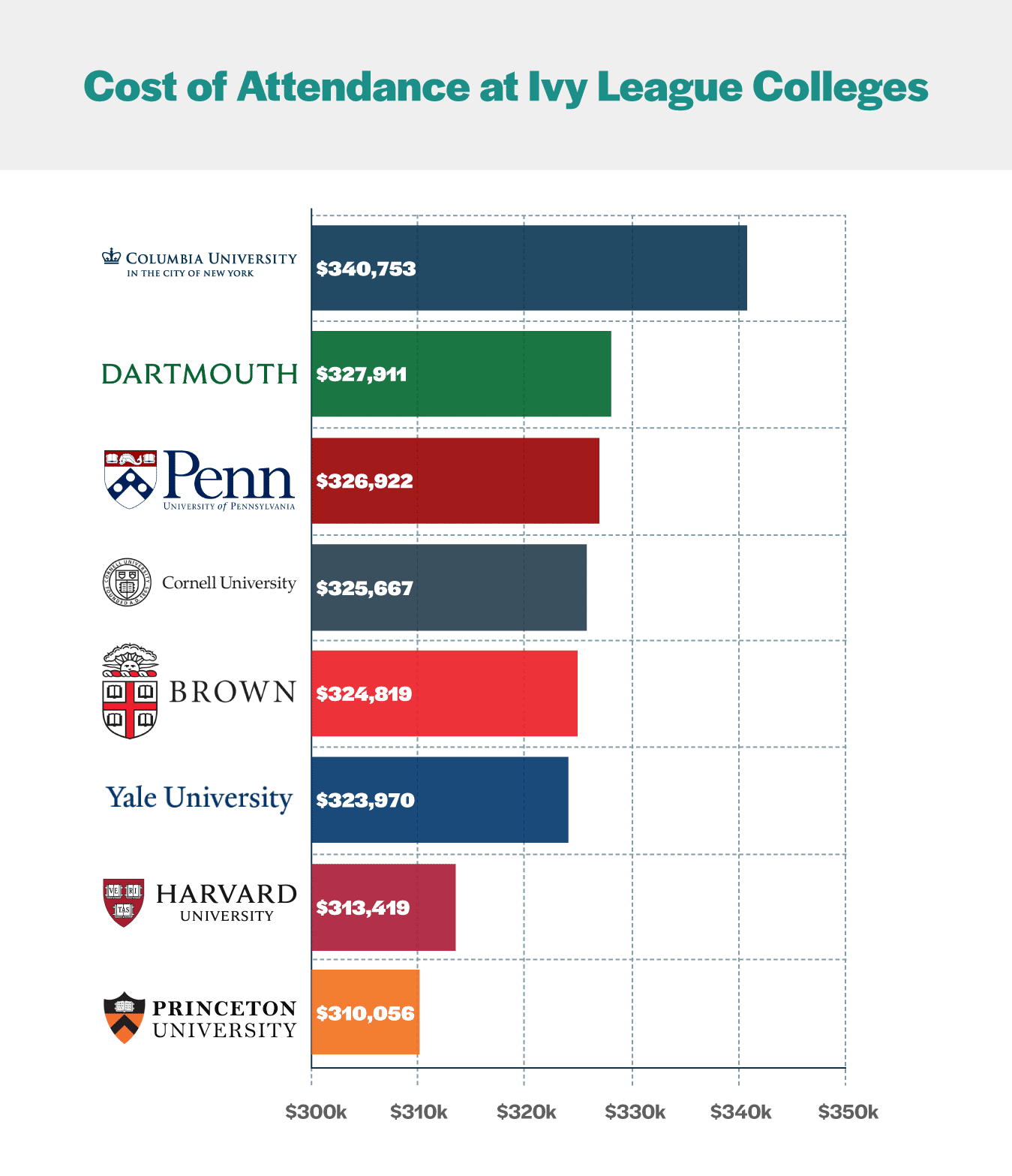 Cost Attendance Ivy League Colleges