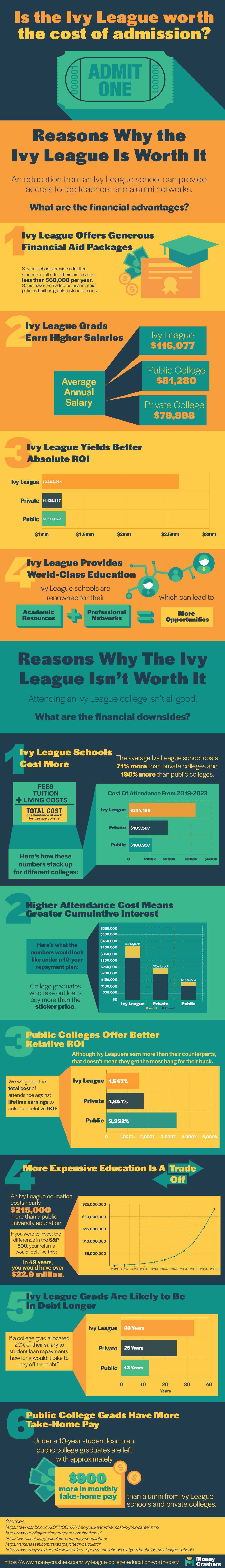 Ivy League Worth Cost Infographic