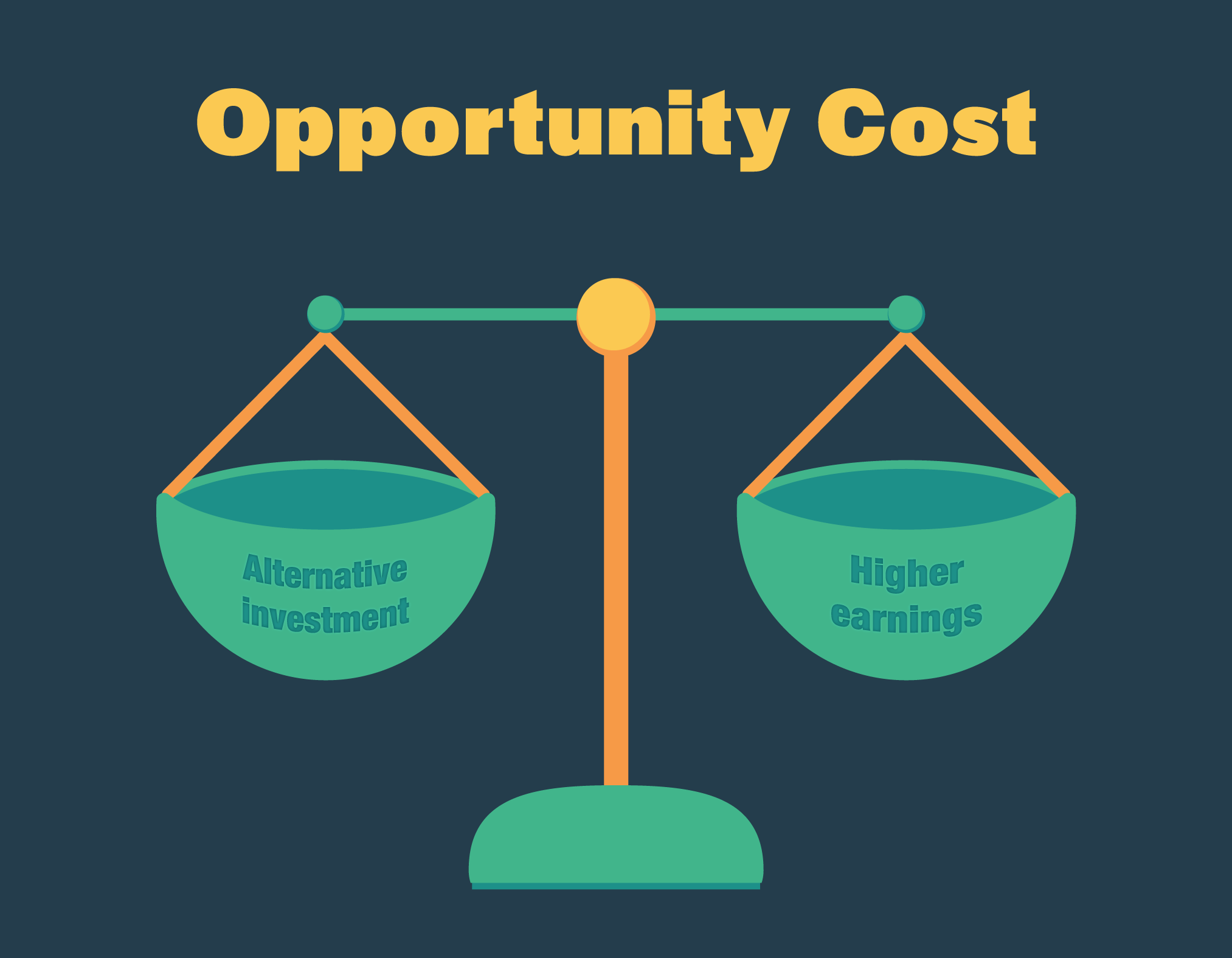 Opportunity Cost College Degree