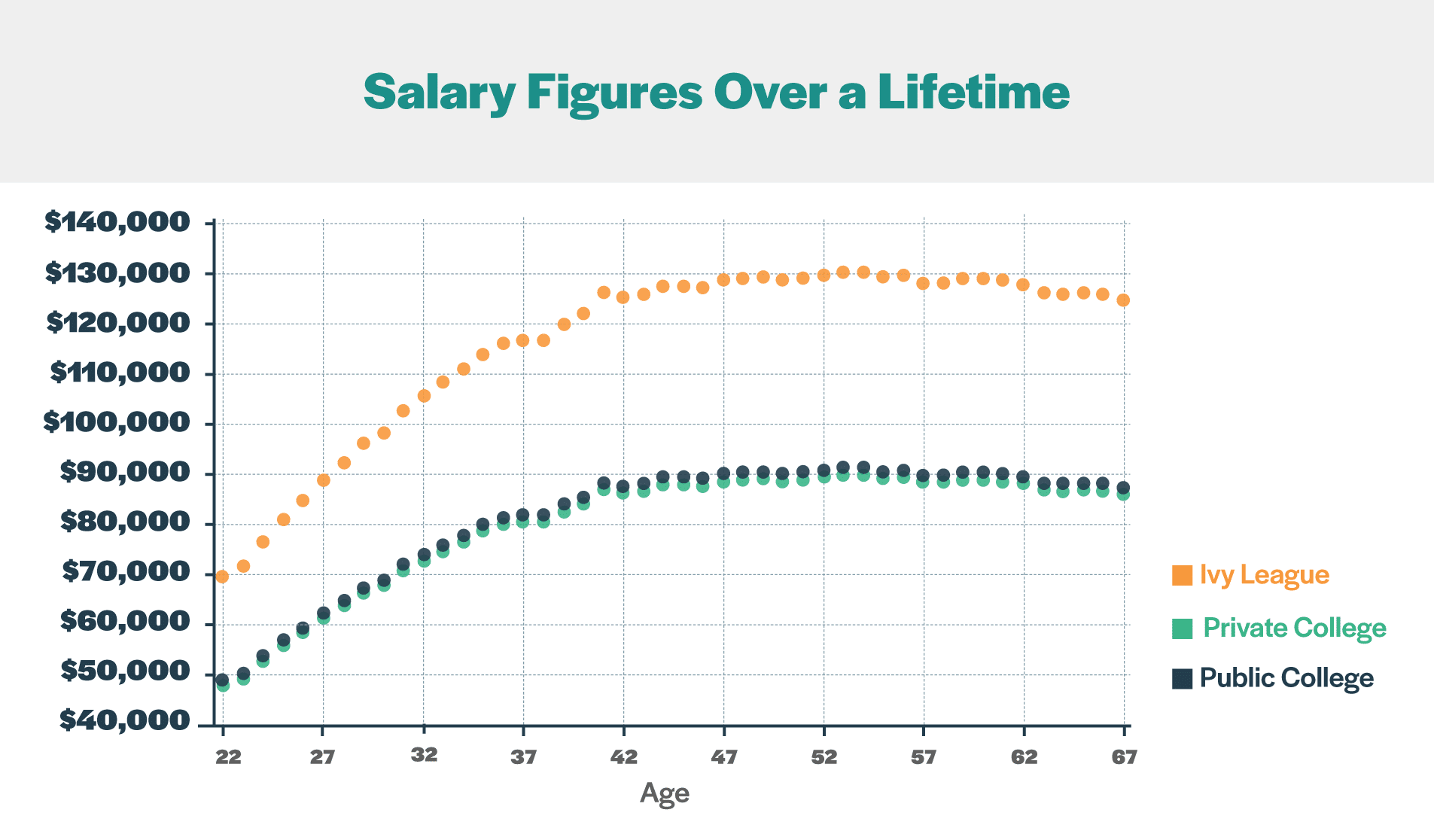 Salary Figures Over Lifetime College