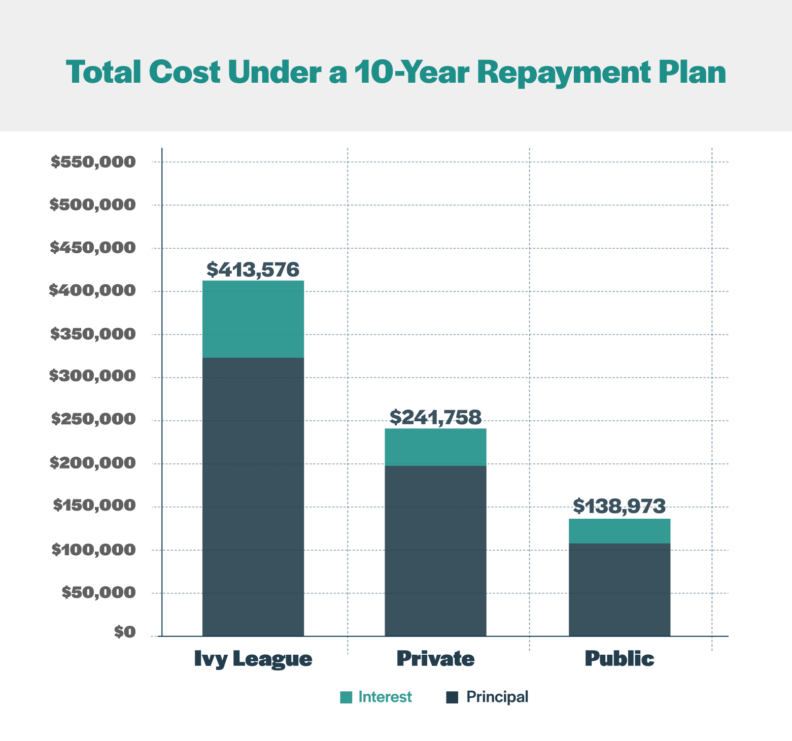Total Cost College 10 Year Repayment