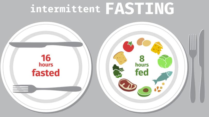 Intermittent Fasting Two Plates Fasted Fed Food