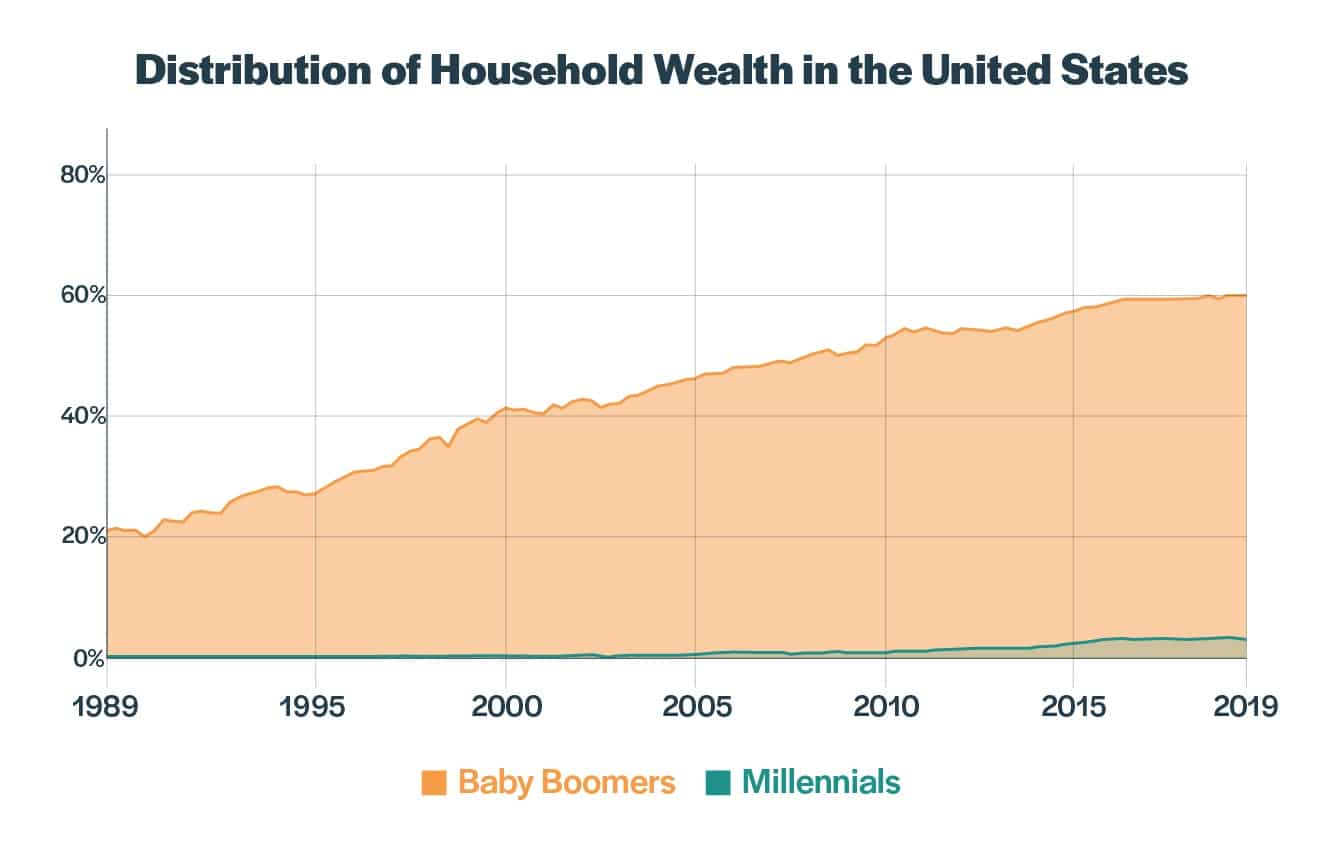 distribution household wealth1320x850