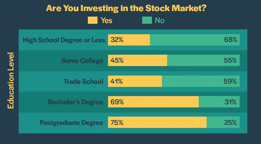 investingstock education 3