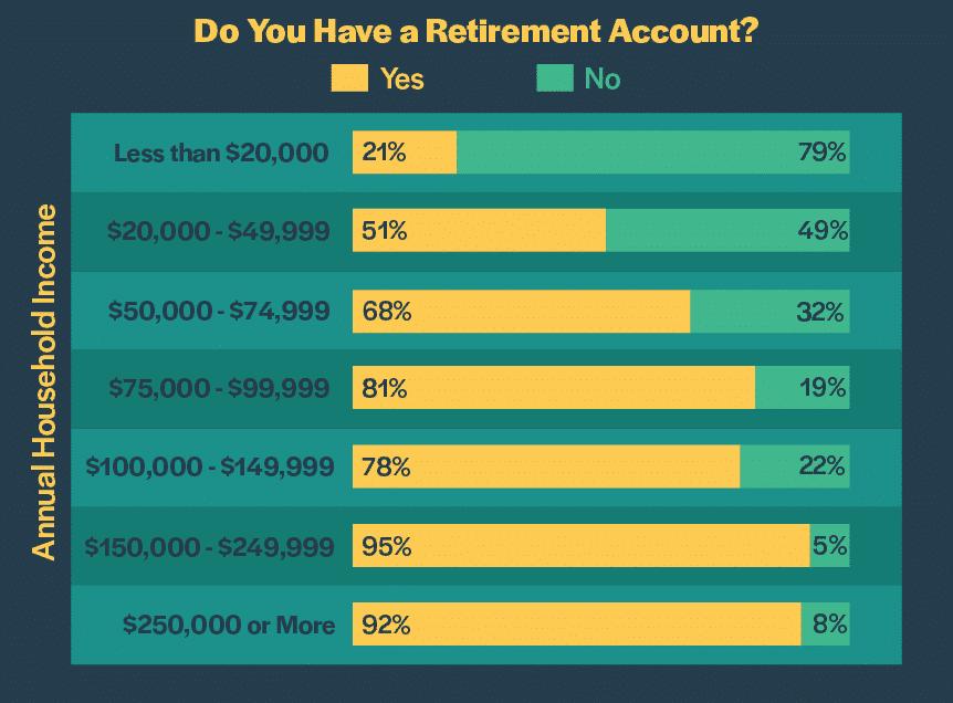 retirement y n 1