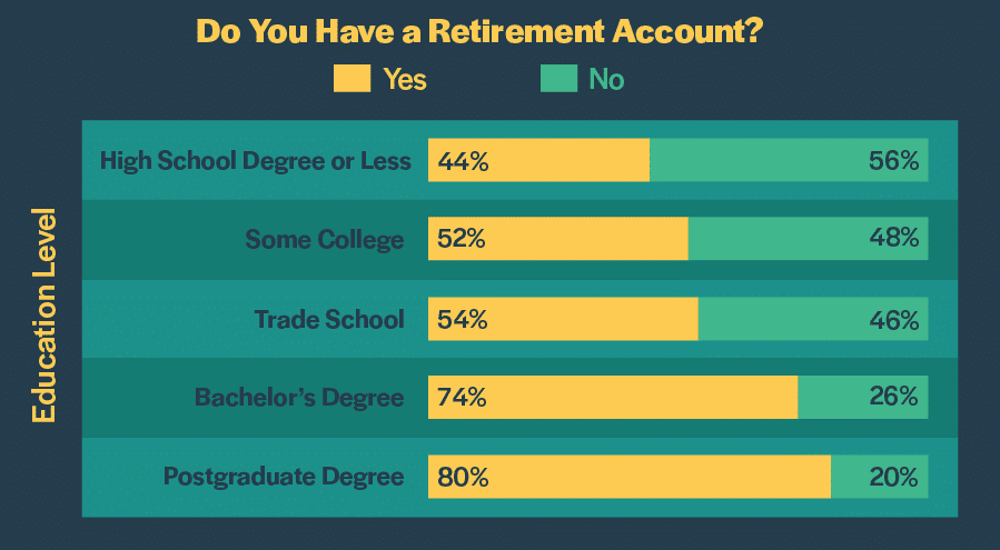 retirement y neducation 2