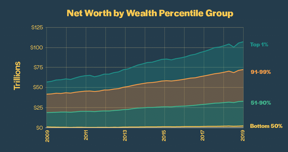 wealth percentile2 1
