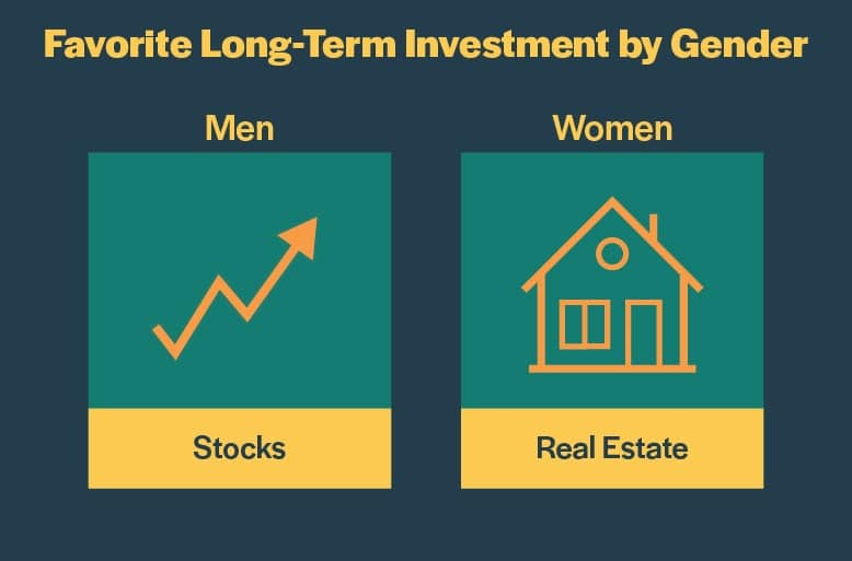 gender investment realestate stocks 80