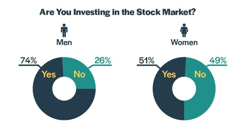 stock investing pie