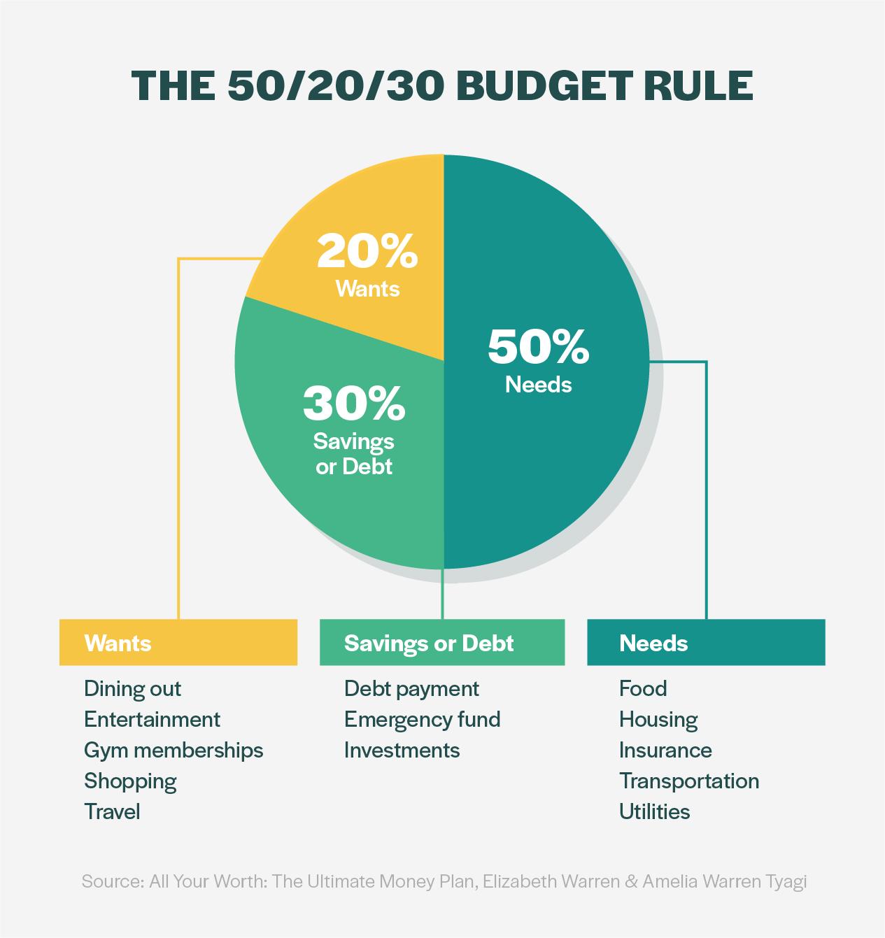 50 20 30 Budget Rule