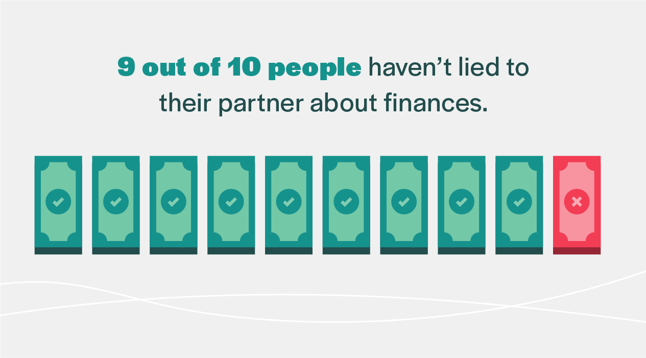 9/10 of people haven't lied to their partner about finances