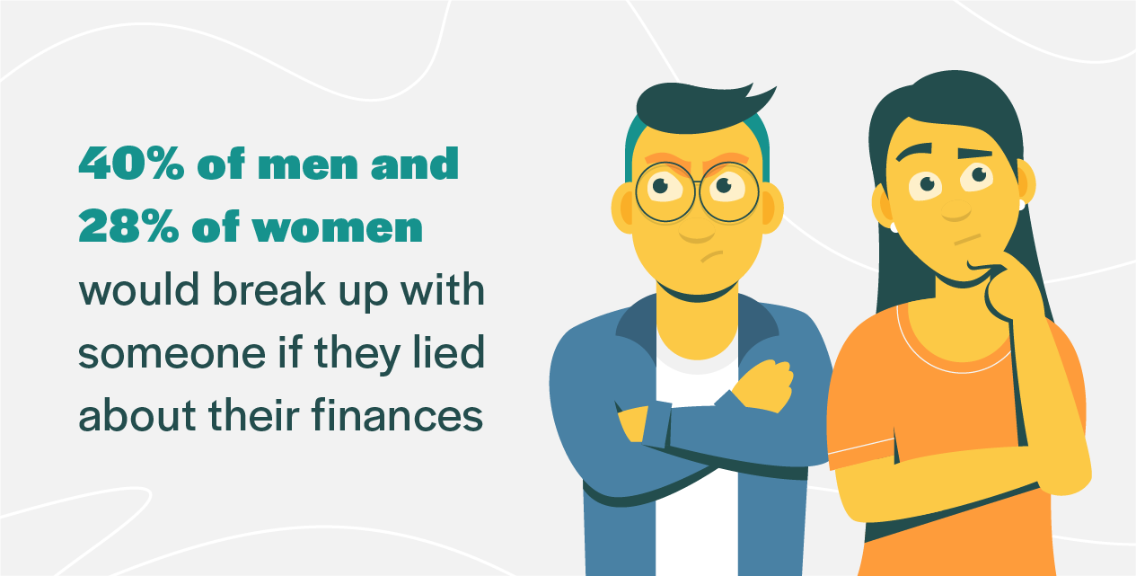 40% of men and 28% of women would break up with someone if they lied about their finances