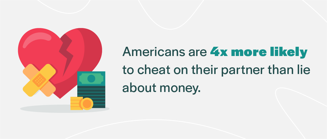 americans are 4x more likely to cheat on their partner than lie about money