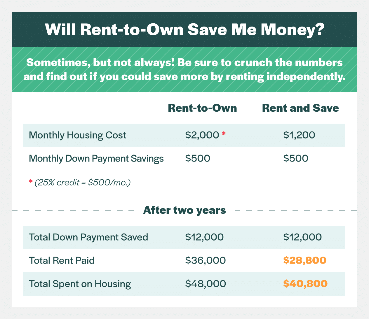 rent to own vs independent savings