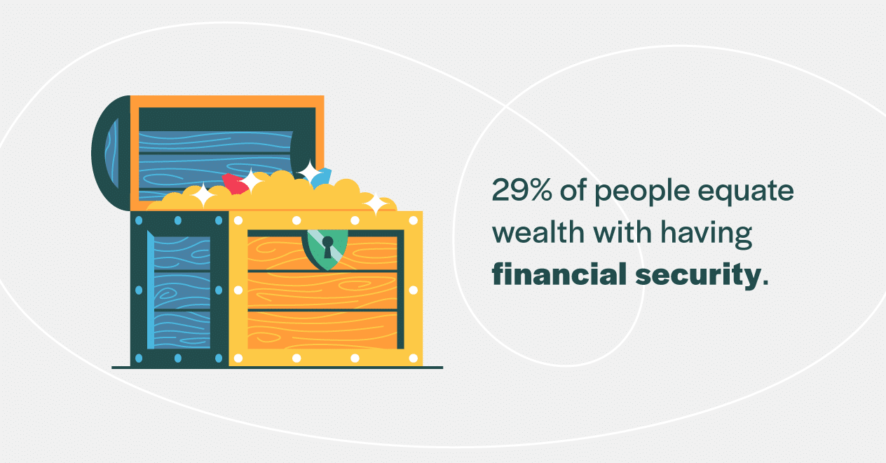 29 percent of people equate wealth financial security