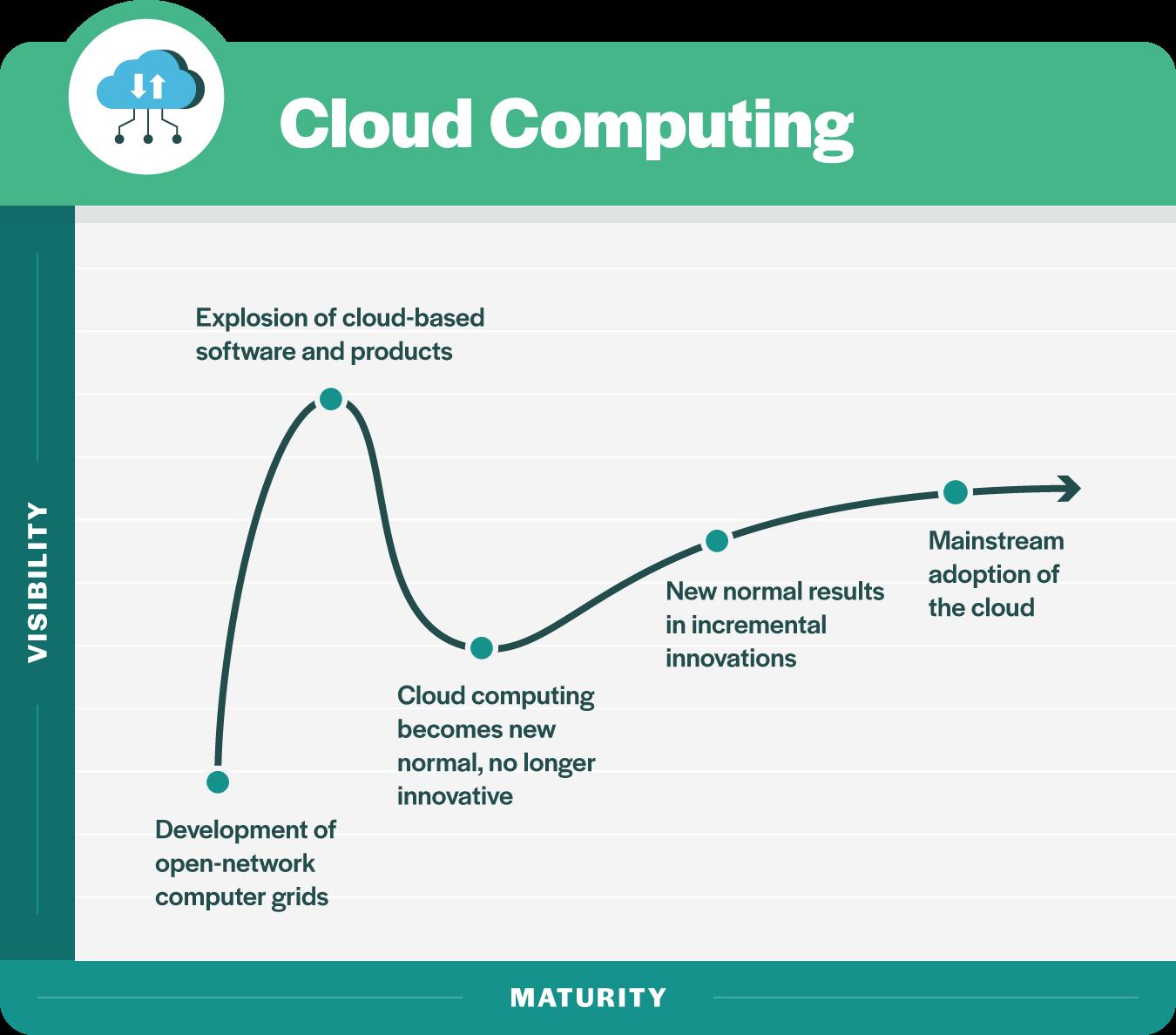 4 cloud computing