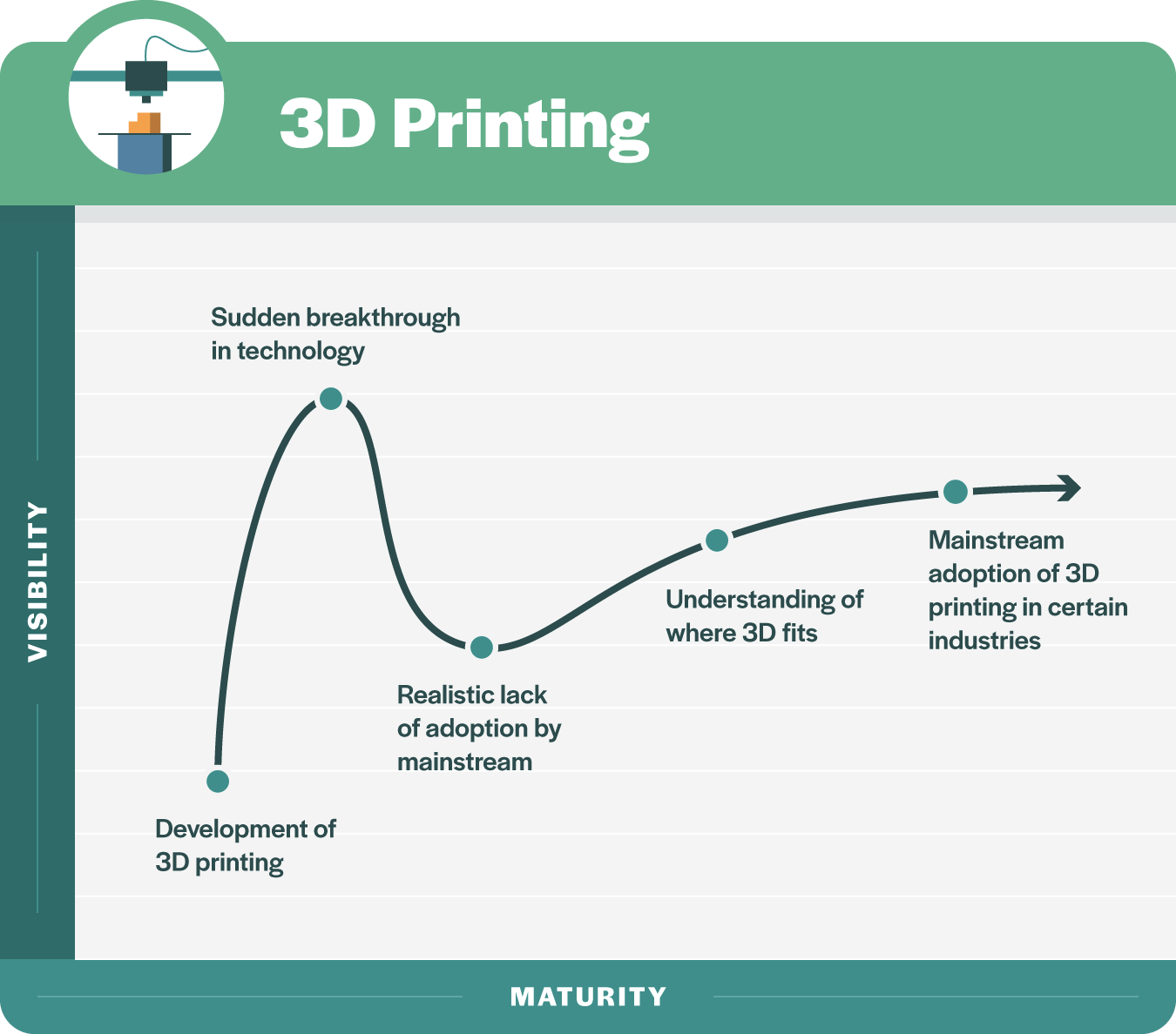 5 3d printing 1