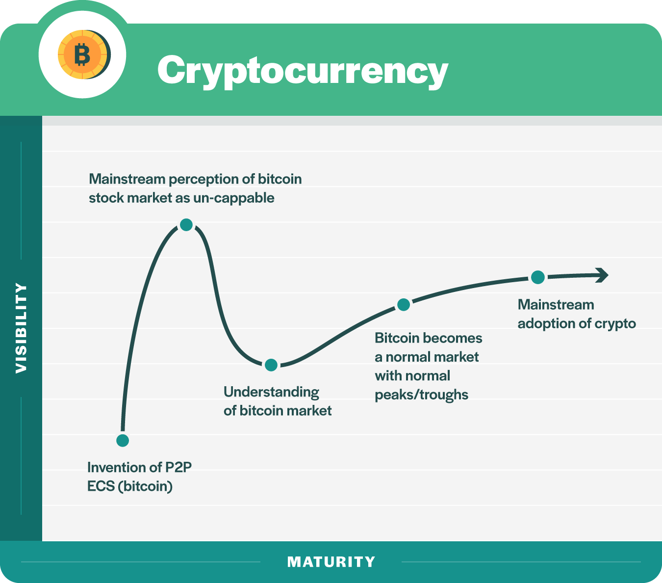 6 cryptocurrency