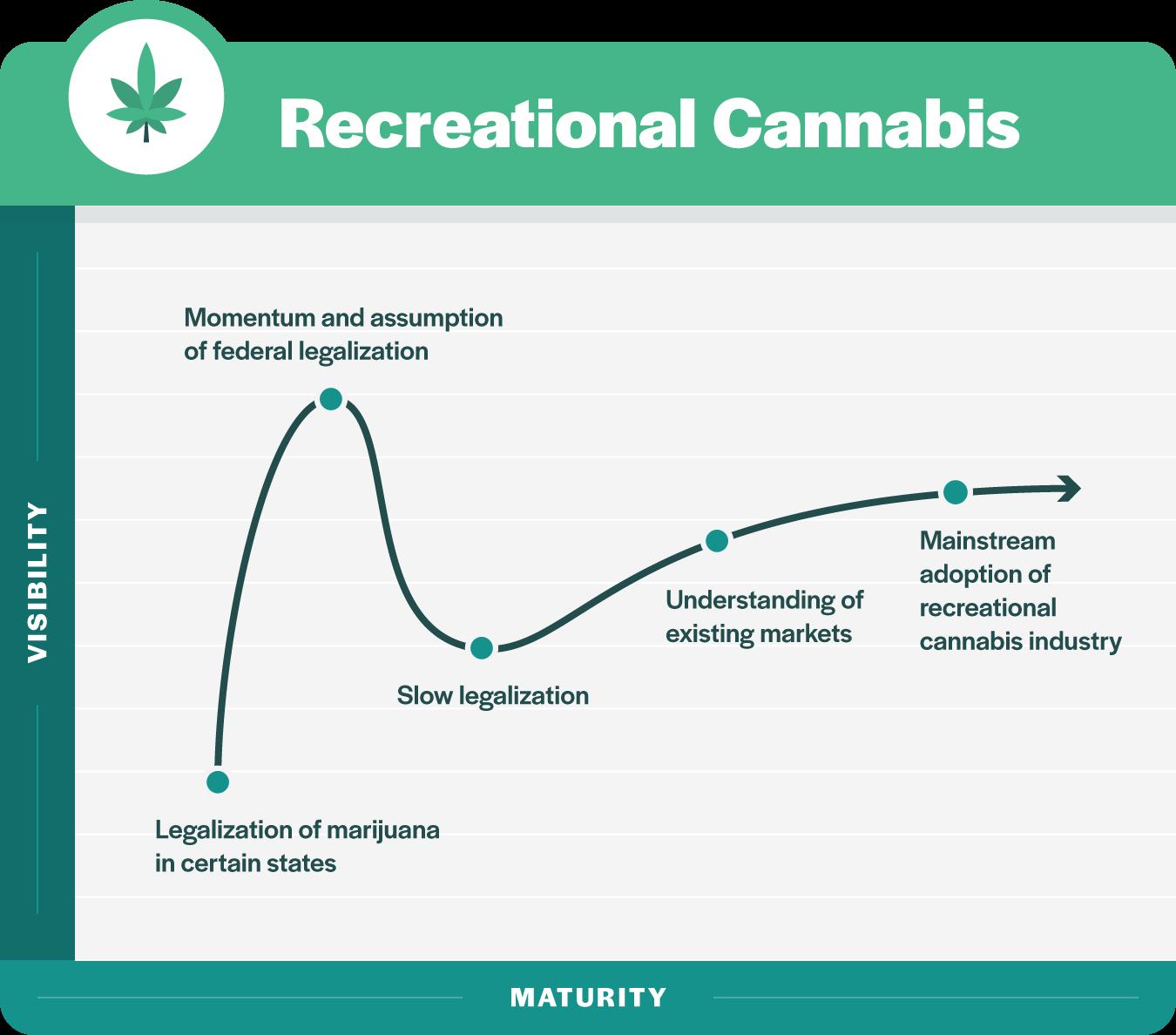 7 marijuana
