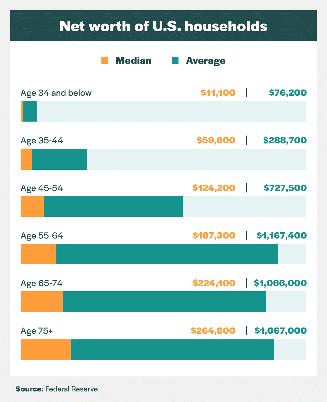 net worth of us households