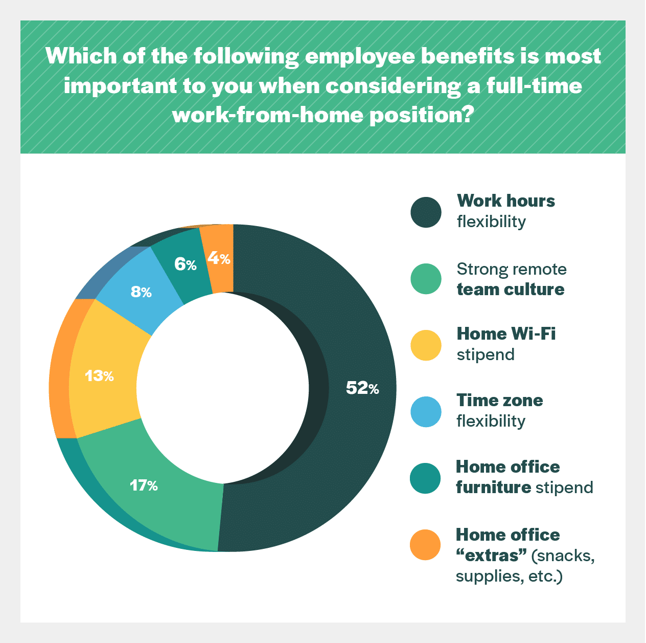 employee benefits chart