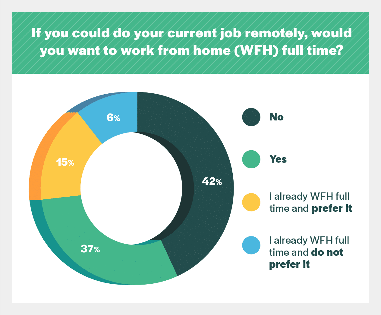 would you work from home chart