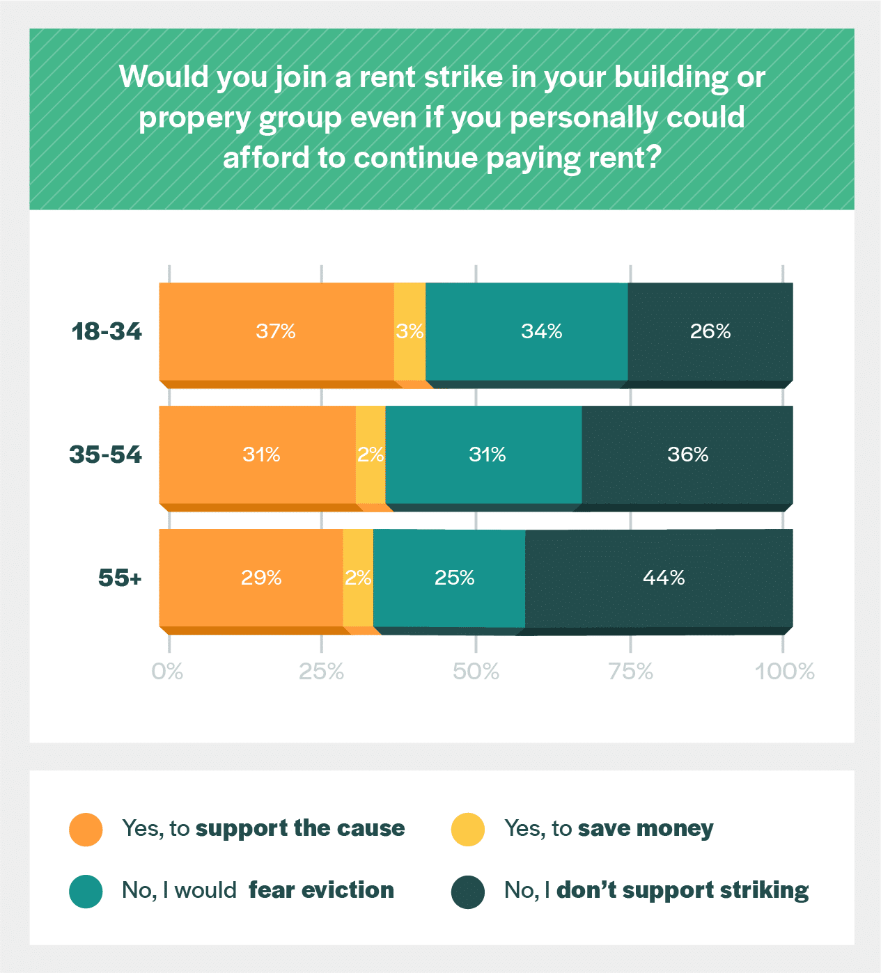 rent strike participation age breakdown