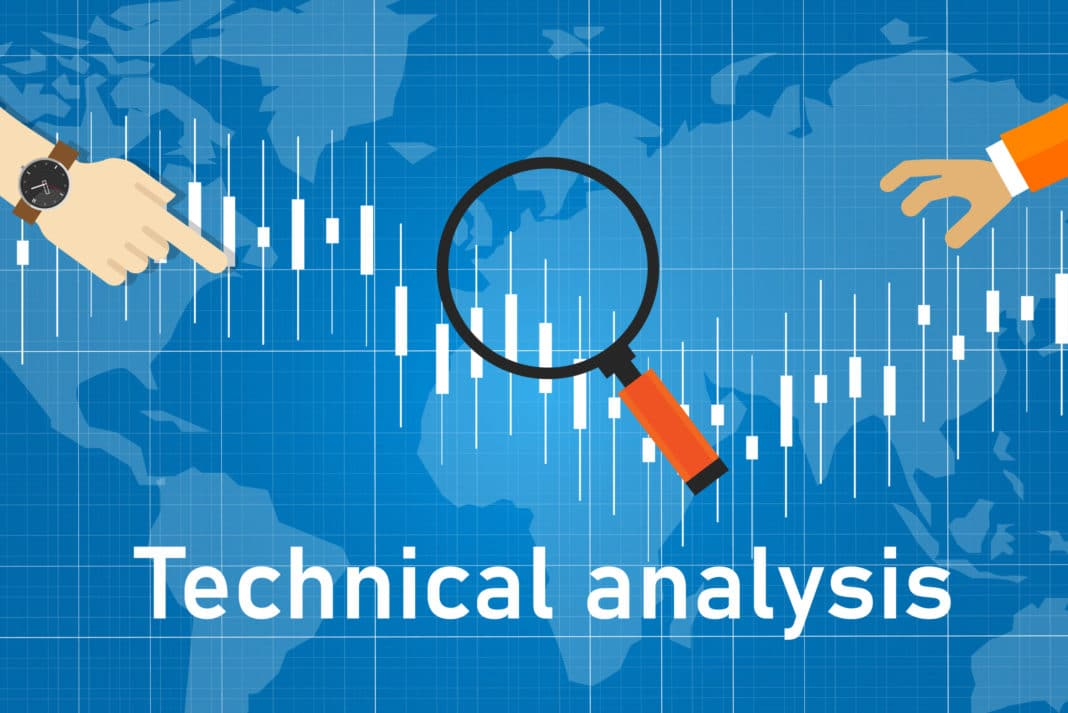 Best Technical Indicators Analysis