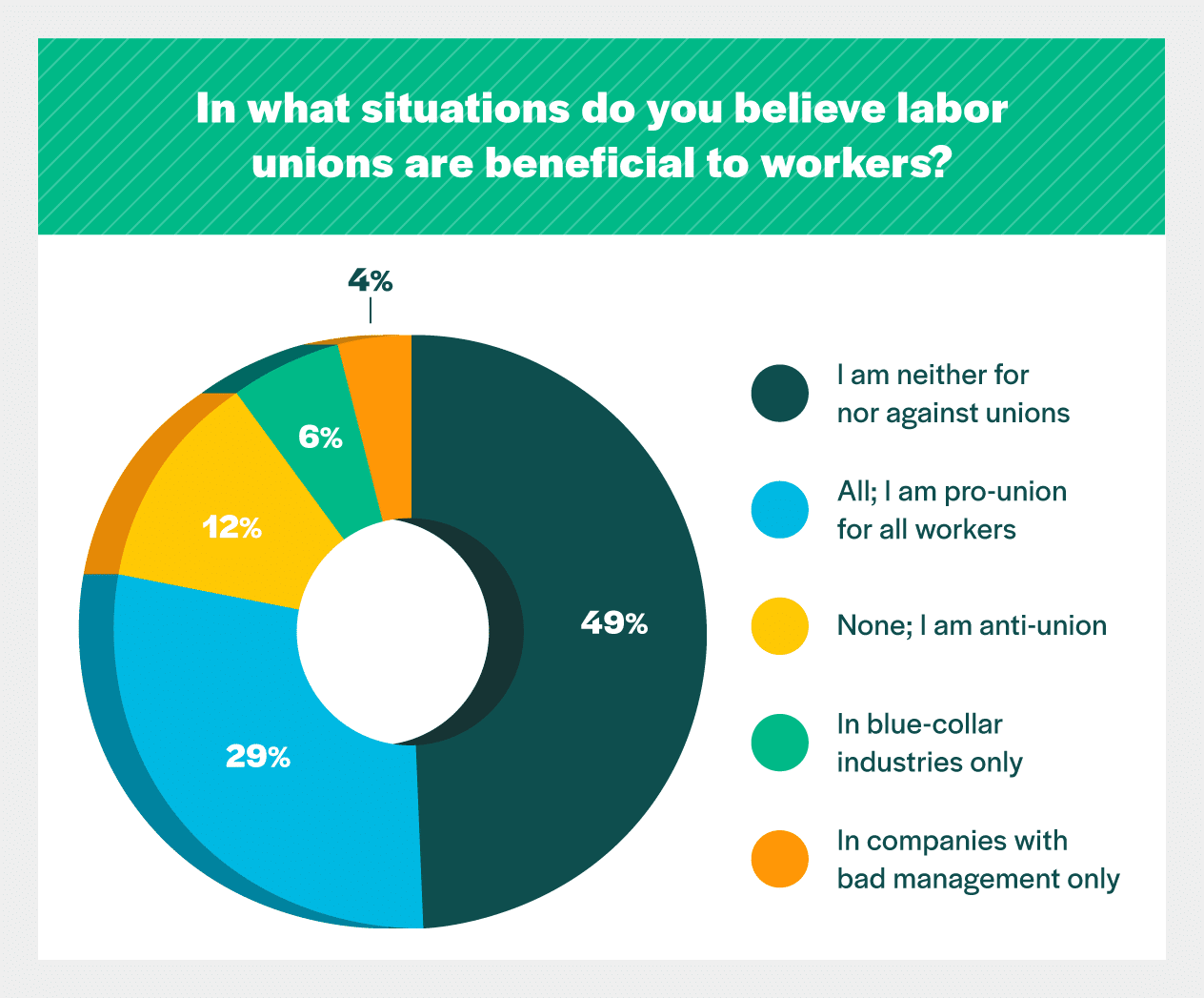 Do You Believe Labor Unions Are Beneficial